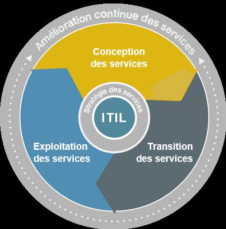 ITIL - amélioration continue des services
