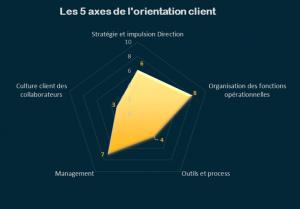 Orientation Client