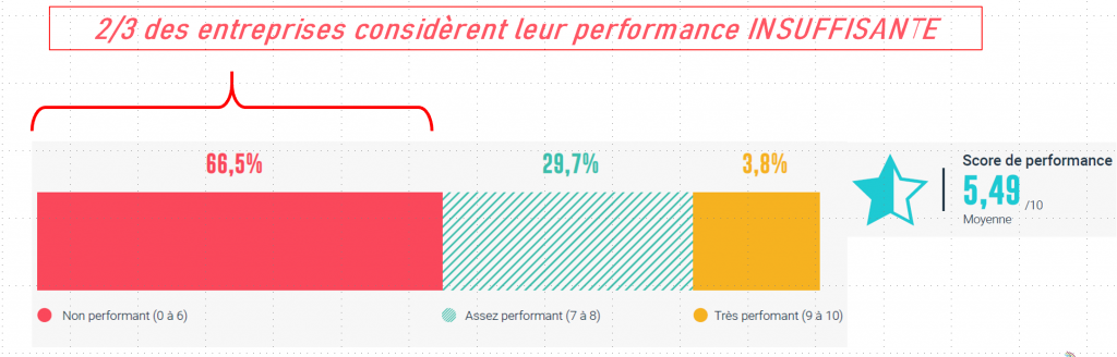 performance Management experience client