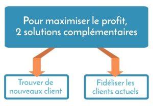 Trusteam Finance : un fonds financier qui investit selon les résultats des enquêtes de satisfaction client